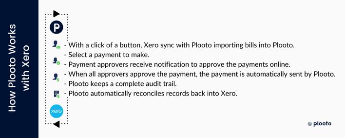 how Plooto works with Xero